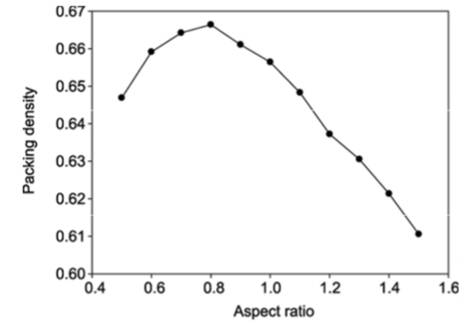Figure 1B Ratio Chart