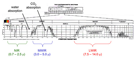 Solar Energy vs Wavelength_Figure 1