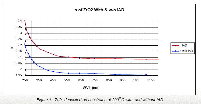 Zirconium Oxide Zr02 For Optical Coating