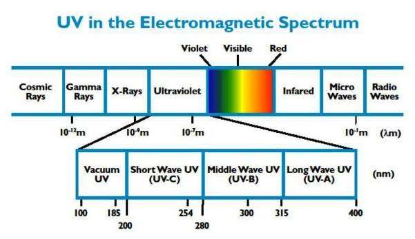 Ultraviolet Wavelength Range