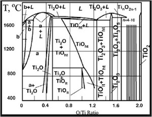 Titanium Oxide Binary Phase Diagram - Figure 2