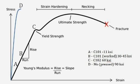 Comparing Yield Strengths