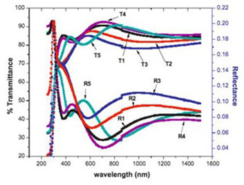 Hafnium Oxide Thin Films - Figure 4
