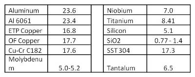 Common Metals table