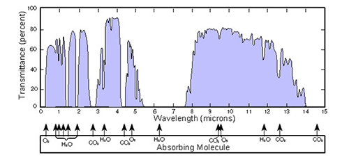 Chart of atmospheric transmittance