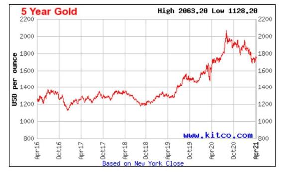 gold pricing chart apr 2021