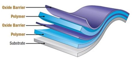 Flexible Thin Film Barrier Layers_Figure 1
