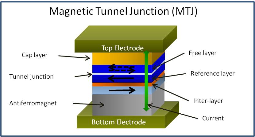Magnetic Tunnel Junction Illus