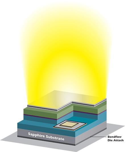 BondFlow Adhesive for Semiconductor Chip Assemblers