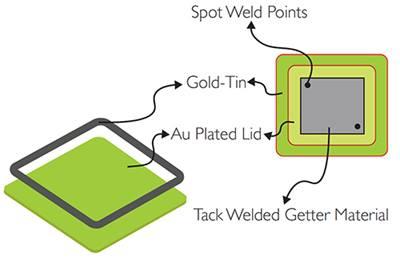 Getter Technology