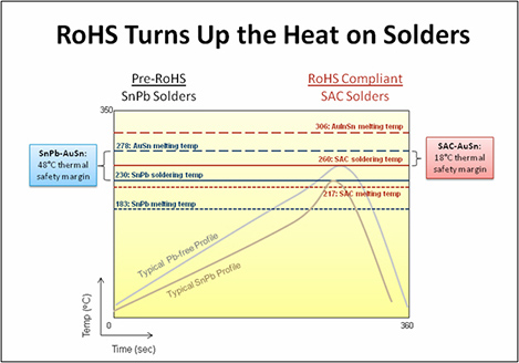 RoHS Turns Up The Heat on Solders