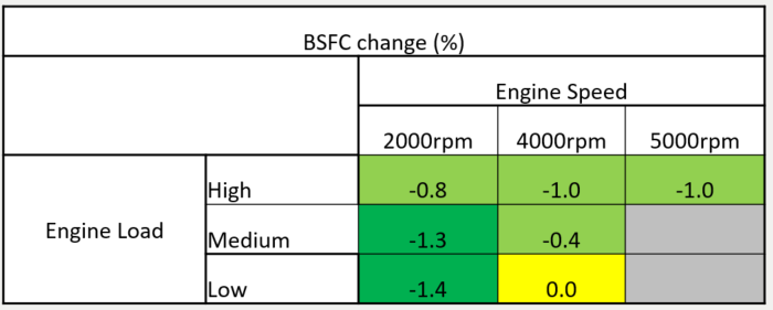 BSFC-reduction-sumprex