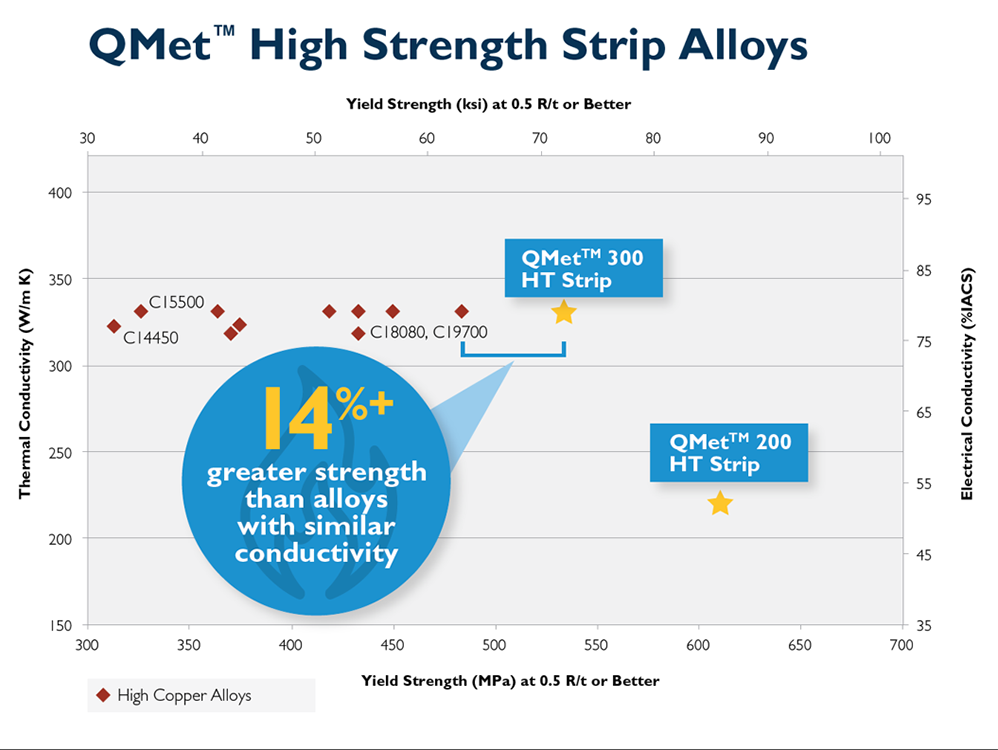 QMet-High-conductivity-strip-alloy-infographic-materion-strength