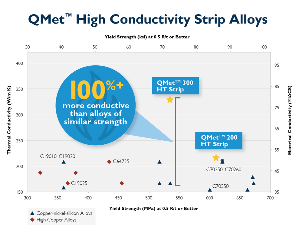 QMet-High-conductivity-strip-alloy-infographic-Materion-Thermal-Conductivity