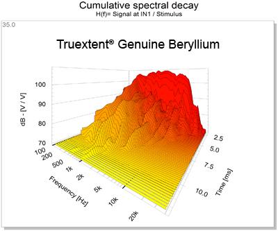 Truextent Genuine Beryllium