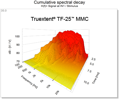 Truextent TF-25 Waterfall Plot