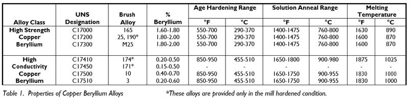 brazing-copper-beryllium-Table-1