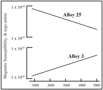 IOE-16-Figure-2-Magnetic-Properties-of-Copper-Beryllium