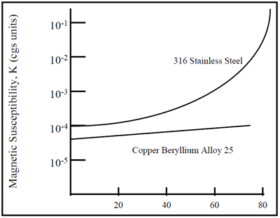 IOE-16-Figure-3-Magnetic-Properties-of-Copper-Beryllium