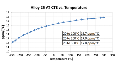 IOE-17-Thermal-Expansion-Figure-1