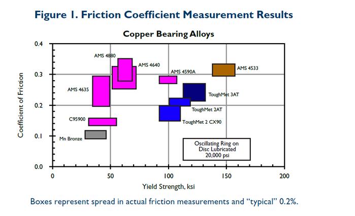 IOE13-Figure-1-Anti-friction-copper