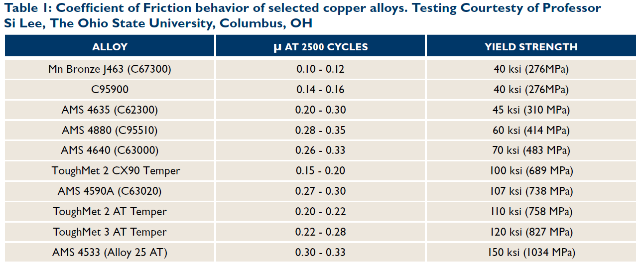 IOE13-Table-1-Anti-friction-copper