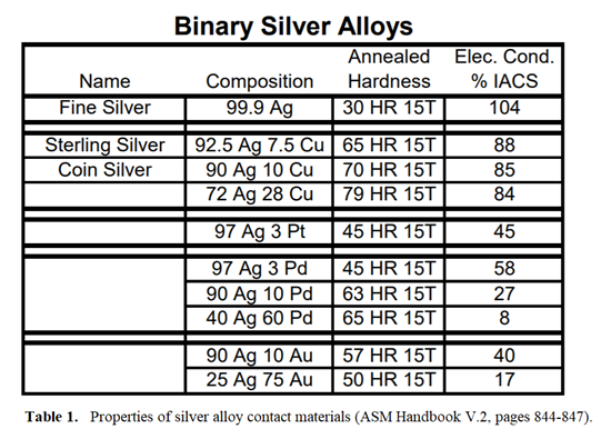 table-1-silver-contact-surface-materion