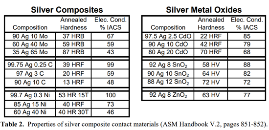 table-2-silver-contact-surface-materion