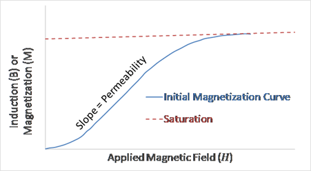 Applied-Magnetic-Field-Chart-1-Tech-Tidbit-Materion