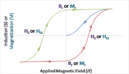 Applied-Magnetic-Field-Chart-2-Tech-Tidbit-Materion