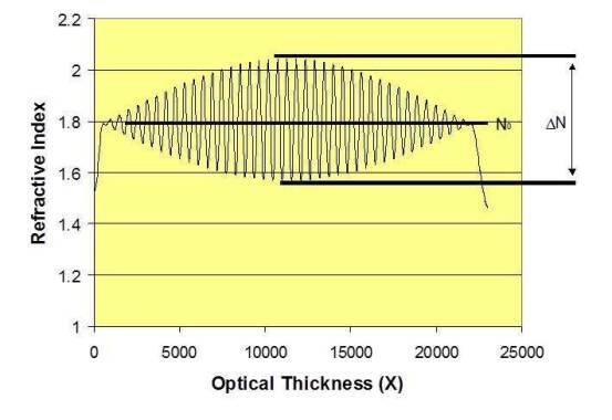 Figure 1-Refractive Index Profile Rugate