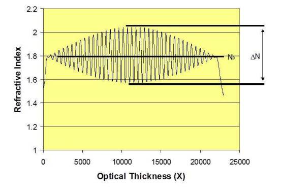 Figure 1-Refractive Index Profile Rugate
