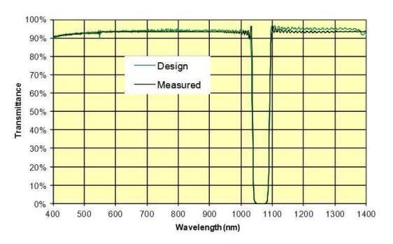 Figure 2-Comparison NIR Rugate Notch Filter