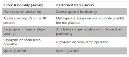 Filter Array Chart_Small