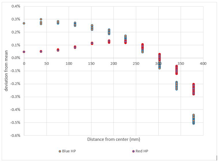 LSST Bands Graph