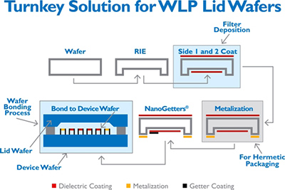 Turnkey Solution for WLP Lid Wafers