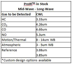 ProIR Filters in Stock
