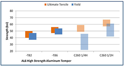 Materion High Strength Aluminum Ultimate Tensile and Yield Chart