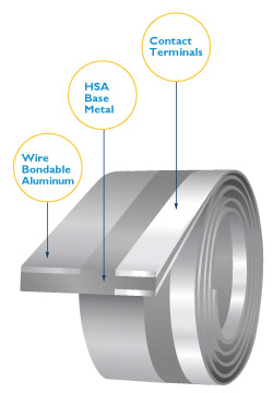 High Strength Aluminum Coil