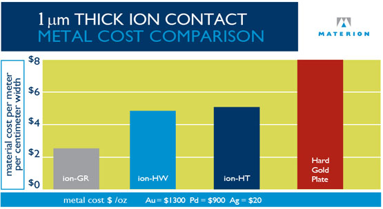 iON Connector Cost Comparison