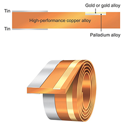 Materion Connector Coil
