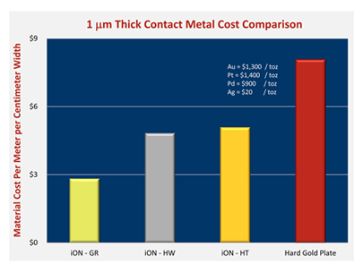 iON clad connector metal cost comparison