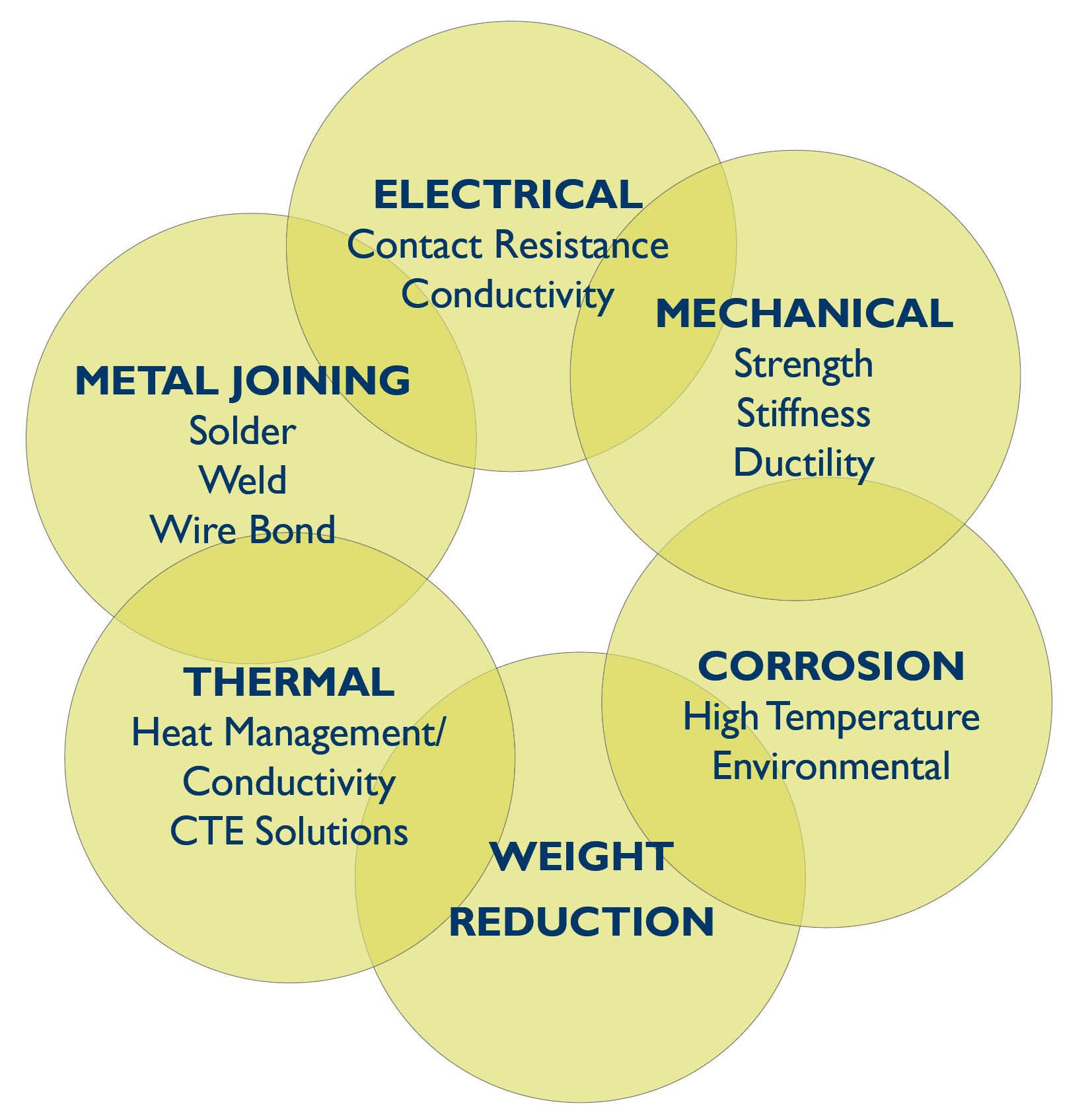 Clad Metal Performance Characteristics
