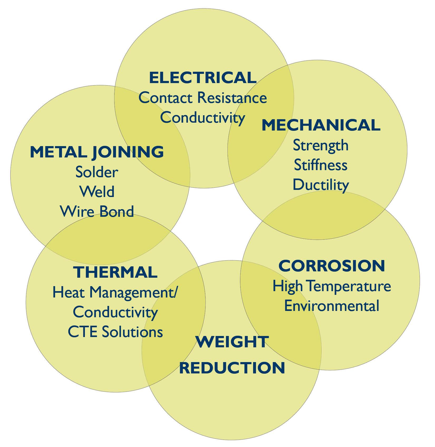 Clad Metal Performance Characteristics