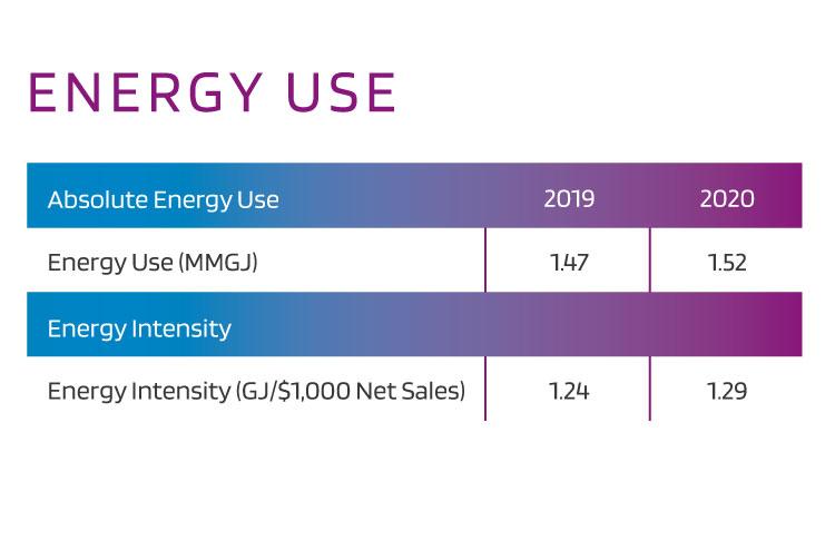 2020 Energy Use