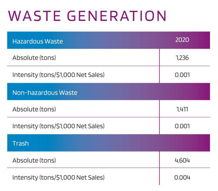 2020 Waste Generation