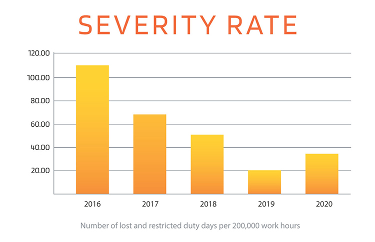 Severity Rate Chart